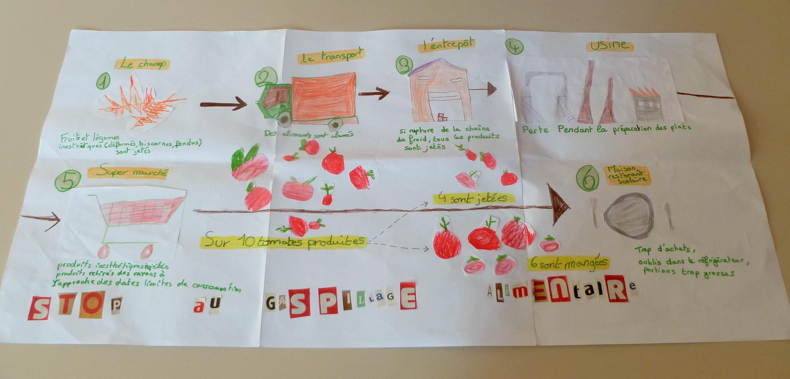 Affiche gaspillage alimentaire restaurant scolaire