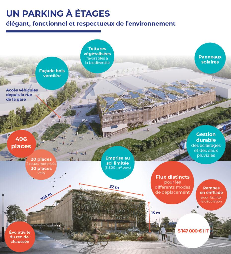 Infographie : présentation du projet de parking gratuit à étages, gare de Montaigu-Vendée